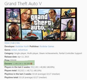 PC версию gta 5 уже купили более 1 млн игроков